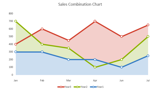Sales Combination Chart by Mark Kubiszyn