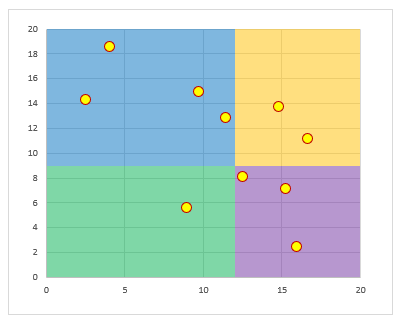 2x2 Grid Scatter Chart Chart by Mark Kubiszyn built from an article by Jon Peltier