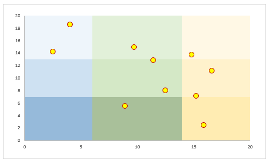 3x3 Grid Scatter Chart Chart by Mark Kubiszyn built from an article by Jon Peltier